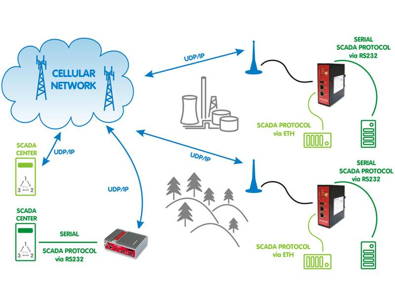 Cellular router M!DGE   3G/4G LTE   SCADA   RACOM